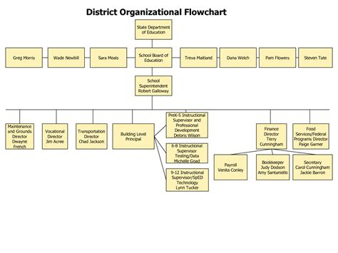 sle chart templates 187 organizational flow chart word