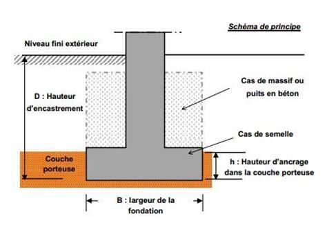 Construire Piscine Beton 1988 by Fondations En Passif Radier Vs Vide Sanitaire Vs