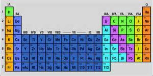 new periodic table calcium atomic mass periodic