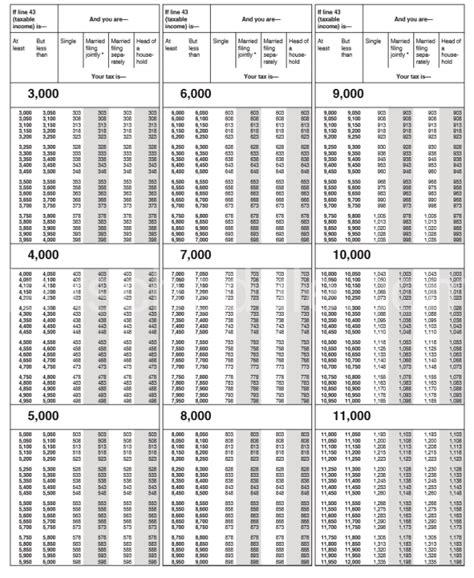 mn tax tables 2017 2017 tax tables brokeasshome com