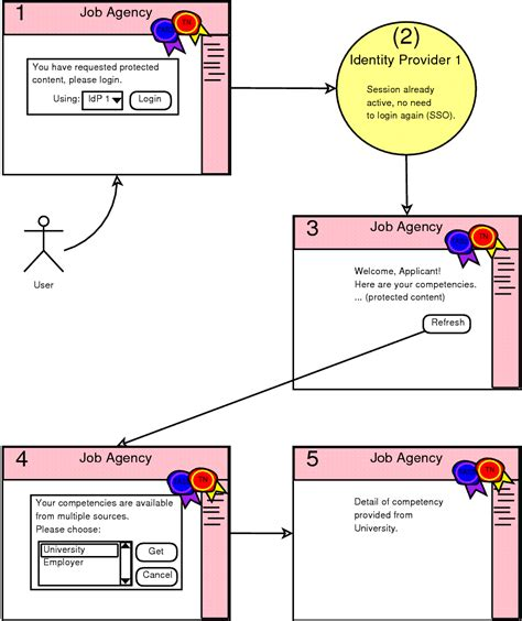 template for cognitive walk through report tas 3 user interface contribution to be integrated in