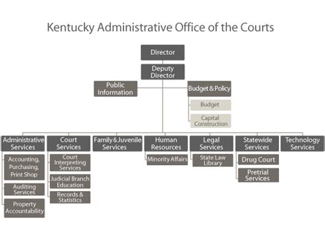 Kentucky Administrative Office Of The Courts administrative office of the courts organizational chart