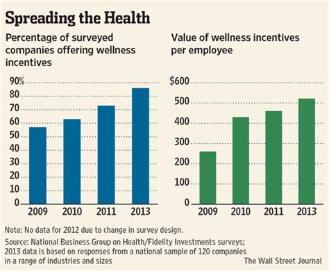 Wall Journal Mba Rankings 2013 by How Prevalent Are Wellness Programs Today Wellness