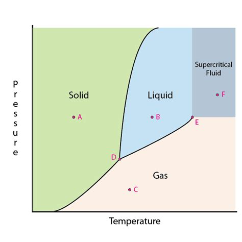 phase diagram of phase diagrams phases of matter and phase transitions