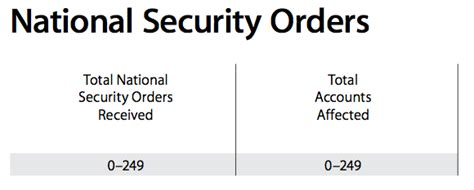 National Security Executive Mba by Apple Provides Update On National Security Orders And