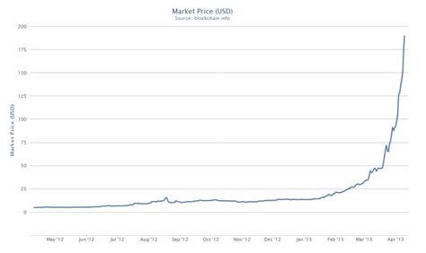 bitcoin bid bitcoin tops 200 for time bitcoin digital