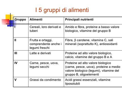 gruppi di alimenti alimentazione equilibrata