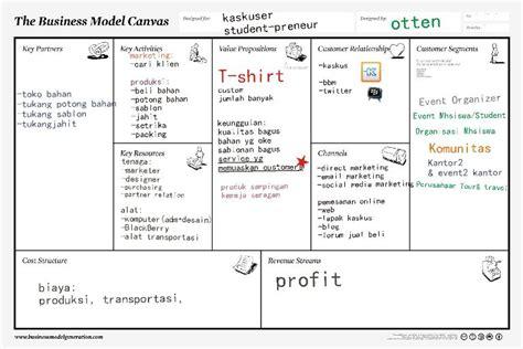 penjelasan layout perusahaan petakan usaha anda dalam selembar kertas business model