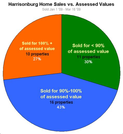 how do sales prices compare to assessed values