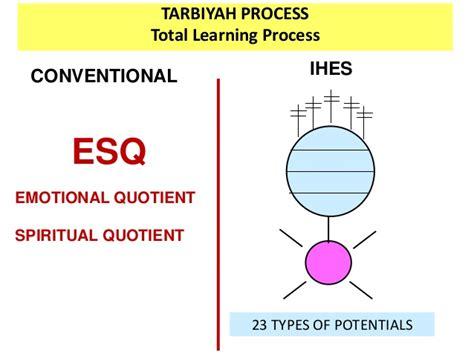 Esq Emotional Spiritual Quotient 1 ihes jsit indonesia hasni muhammad