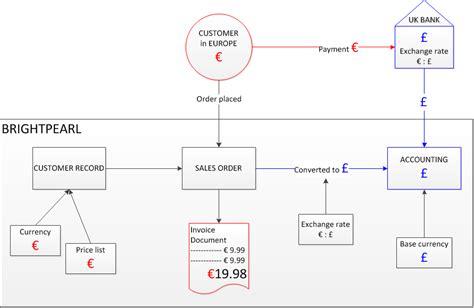 exchange workflow multi currency sales brightpearl help center