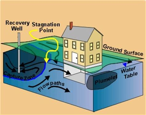 groundwater in basement vapor remedy for contaminated ground water beneath your home