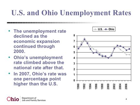 Ohio Unemployment Office by 2016 Ohio Outlook