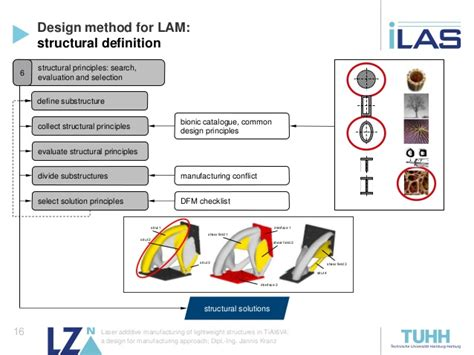 design for manufacturing a structured approach laser additive manufacturing of lightweight structures in