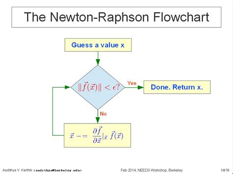 newton raphson flowchart flowchart of newton raphson method 28 images flowchart