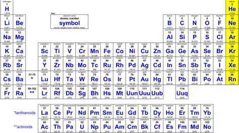 Rn On Periodic Table by Thenobles Home