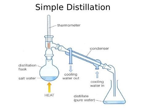 labelled diagram of fractional distillation simple and fractional distillation