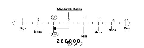 resistor value notation color code