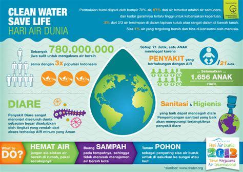 membuat poster hemat air gallery kanye hari air sedunia clean water save life
