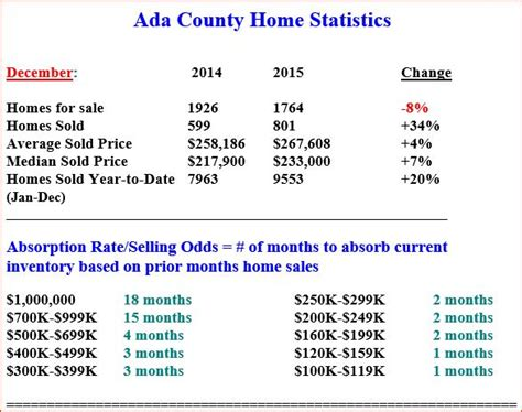 Ada County Search Ada County Home Statistics For December 2015 Idaho Real