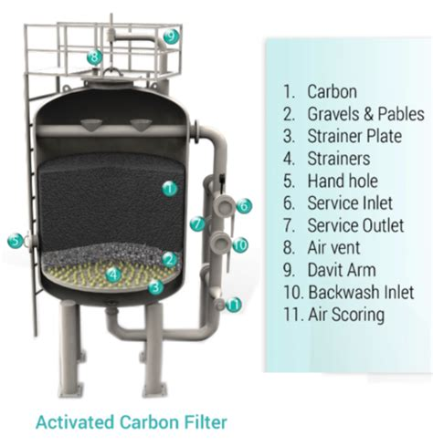 Activated Carbon Filters water treatment plants activated carbon filter