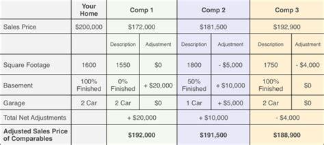 home appraisal estimate driverlayer search engine