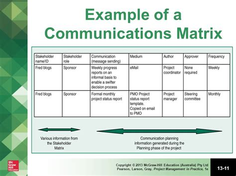 project communication matrix template project information and communications management ppt