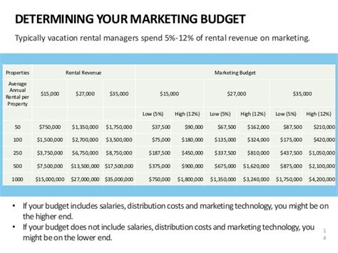 Marketing Plans For Vacation Rental Managers Real Estate Marketing Budget Template