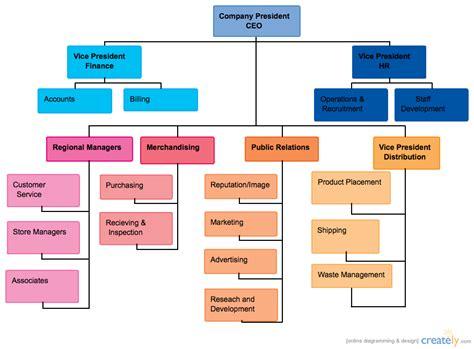 functional layout supermarket supermarket chain organizational chart creately