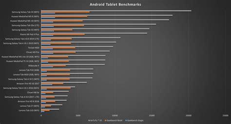 samsung galaxy tab   benchmarks mynexttablet