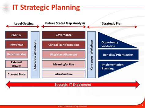 it strategic plan template powerpoint it strategic planning methodology and approach