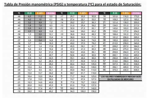 tabla presion temperatura de refrigerantes tabla presi 243 n temperatura gases r22 r407c r410a en
