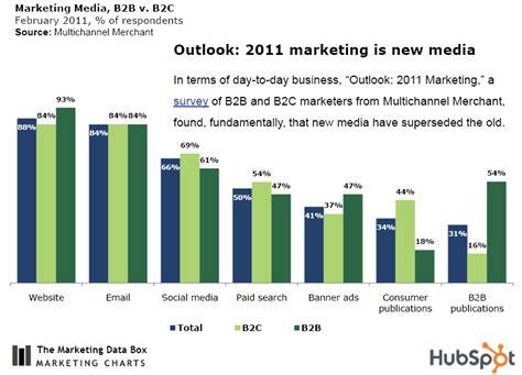 b2b marketing stats from hubspot s marketing data box b2b marketing webbiquity