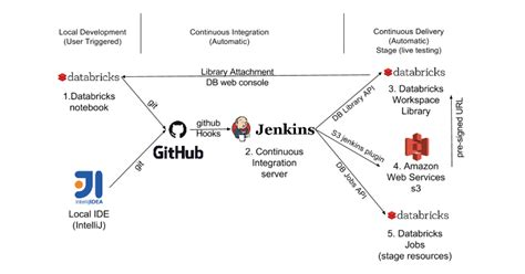 tutorial for ci continuous integration and delivery of apache spark