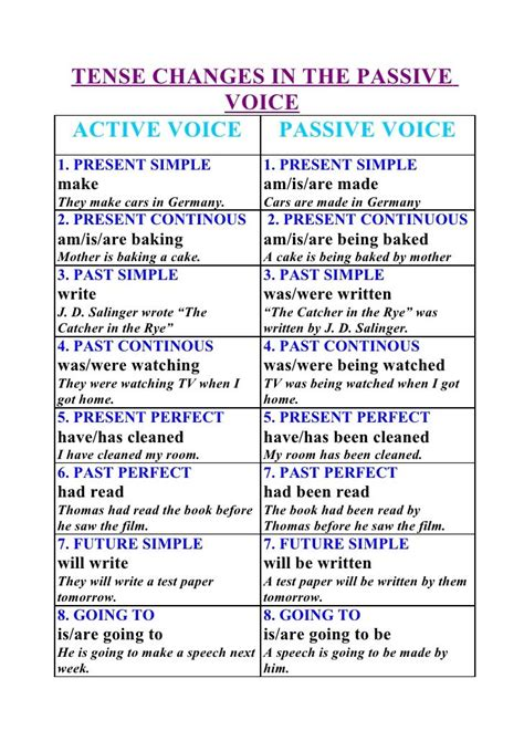 pattern in changing active voice to passive voice tense changes in the passive voice active voice passive