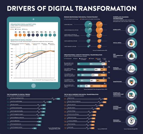 digital transformation build your organization s future for the innovation age books drivers of digital transformation raconteur net