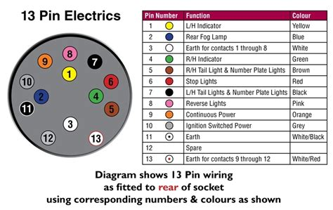 wiring diagram for 13 pin caravan socket wiring diagram