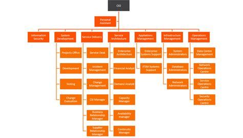 itil itsm roles  responsibilities roles matrix bmc software