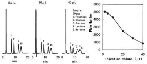 injection volume 3 effects of sle injection volume shodex hplc columns
