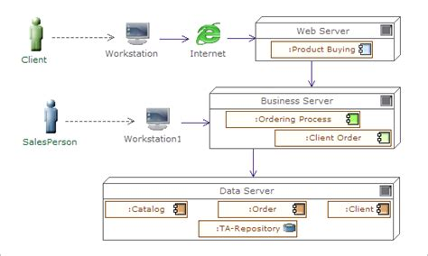 application logical architecture diagram uml tool deployment diagrams exle of physical