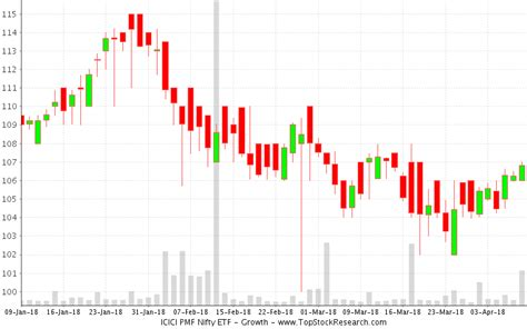 candlestick pattern of nifty candlestick charts recent patterns of icici pmf nifty
