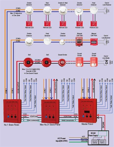 a layout method for control panel of thermal power plant conventional 2 zones fire alarm control panel vedard