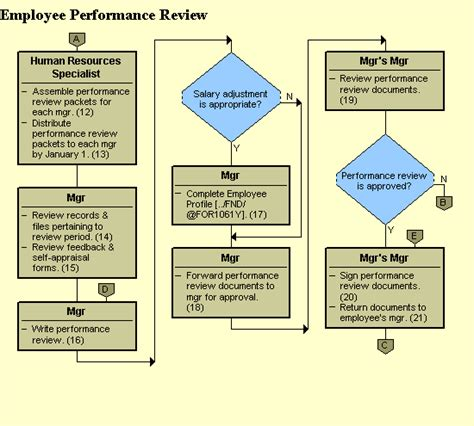 performance appraisal diagram performance appraisal process flowchart create a flowchart