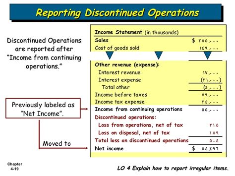 the discontinued operations section of the income statement refers to bab 4 income statement and related information
