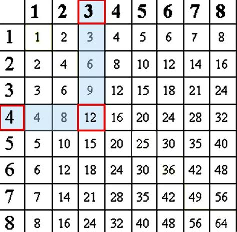 multiplication tables learning multiplication times