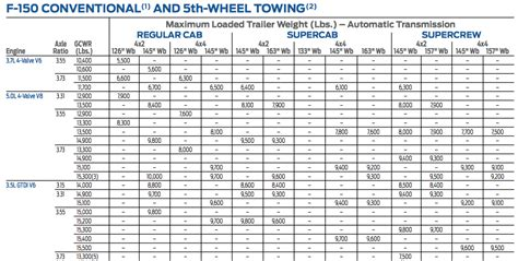 2013 King Ranch Towing Capacity - Ford F150 Forum ... F 150 2013 Towing Capacity