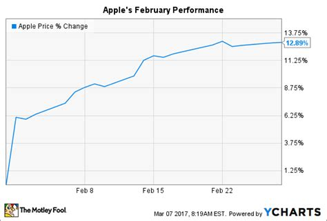 apple inc stock why apple inc stock jumped 13 in february the motley fool