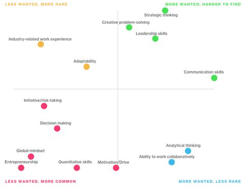 Bloomberg Global Mba Rankings 2015 by The Bloomberg Skills Report What Recruiters Really Want