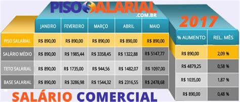 salario comercial 2016 sal 225 rio comercial 2017 tabela de sal 225 rios do com 233 rcio