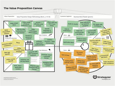 ready to use value proposition canvas template īndruc